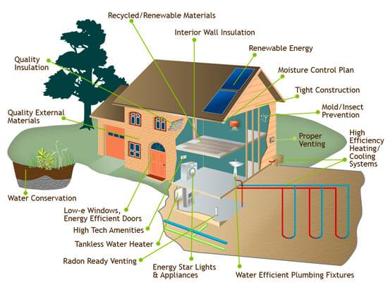 Hibbs Homes Green Home Building: National Green Building Standard vs LEED 1